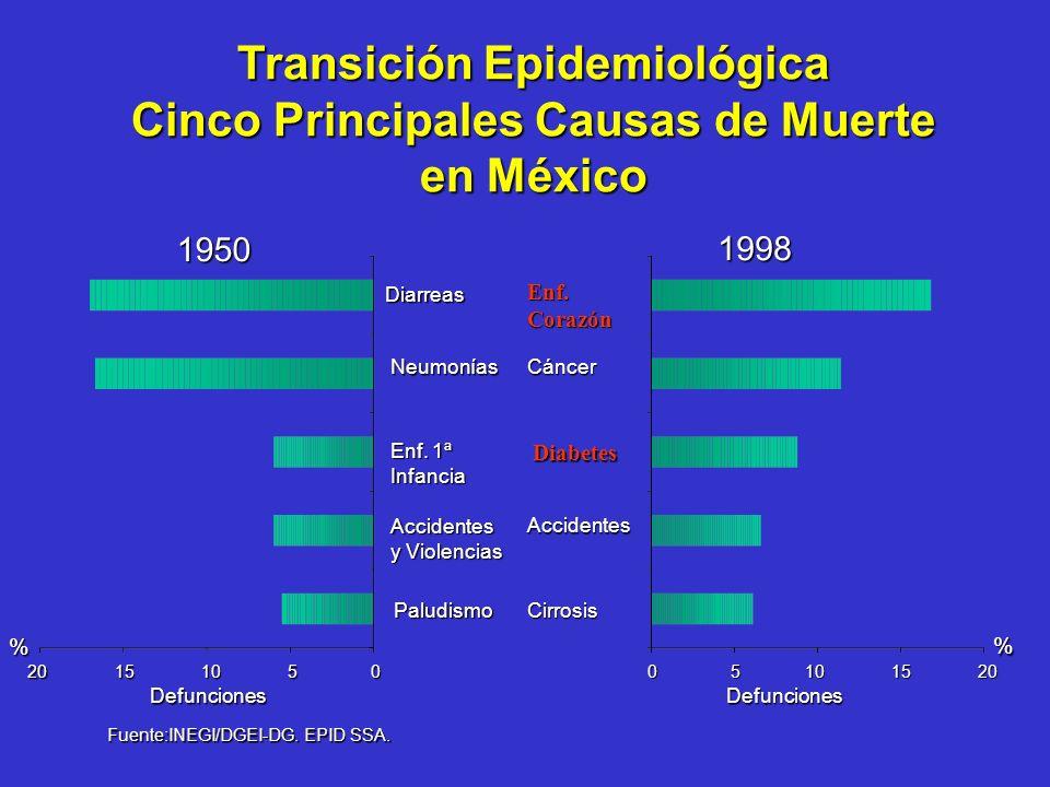 Las grandes paradojas de la salud: Para la mayoría de las poblaciones en el mundo, el siglo XX fue testigo de las más dramáticas mejorías en la histor