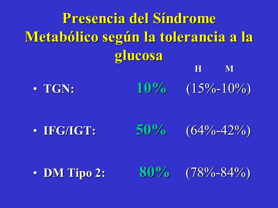 Groop et al. Front Horm Res 1997; 22:131–156. RiesgoCardiovascularRiesgoCardiovascular Microalbuminuria Hipertensión Obesidad Central/abdominal Hiperc