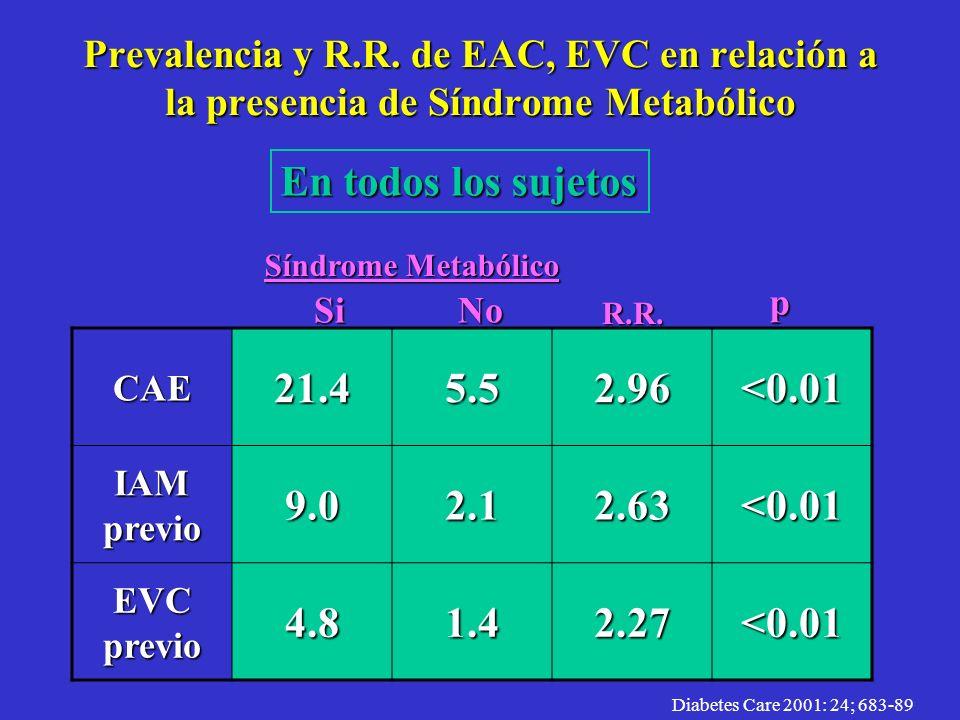 Prevalencia y R.R. de EAC, EVC en relación a la presencia de Síndrome Metabólico TGN CAE9.24.11.73 IAM previo. 3.11.61.24 EVC previo. 2.21.61.31 IFG/I