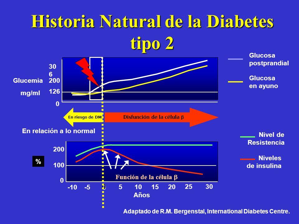 No hay duda que el diagnóstico de diabetes es tardío... Casi 50% de los pacientes con diabetes tipo 2 tienen alguna complicación cardiovascular al mom