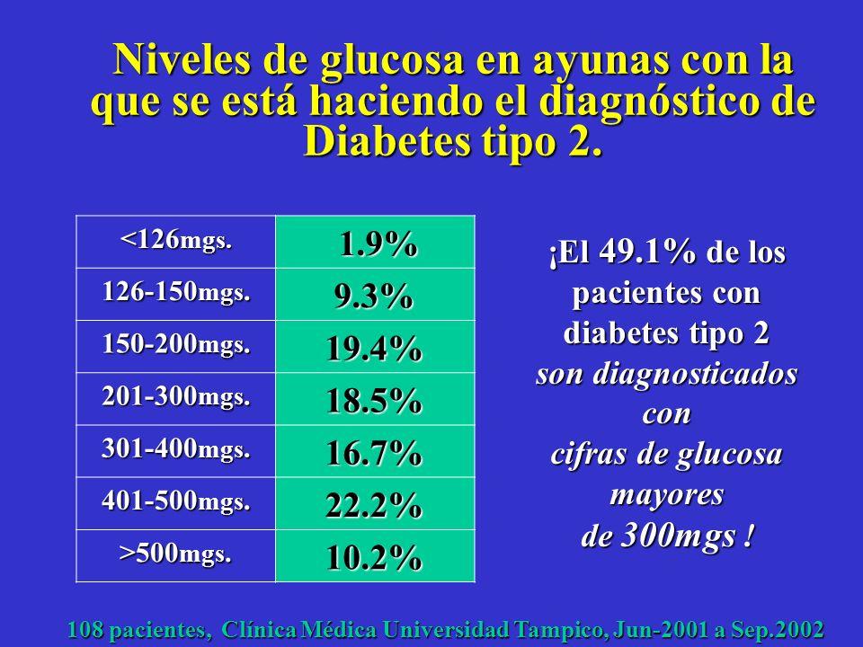 ¿Cuál es el nivel de glucosa en ayunas promedio con la que se diagnostica diabetes tipo 2 ? n= 108 pacientes. = 269mg/dl. rango= 119-945mgs/dl. 108 pa