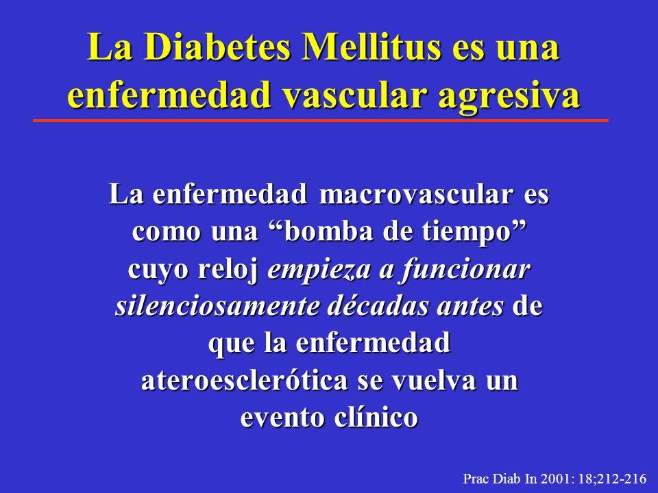 Prevalencia de IAM y angina de pecho en Diabéticos tipo 2 conocidos y de nuevo diagnóstico Hombres Mujeres DM nuevo Dx. No Diabéticos. DM conocidos. D