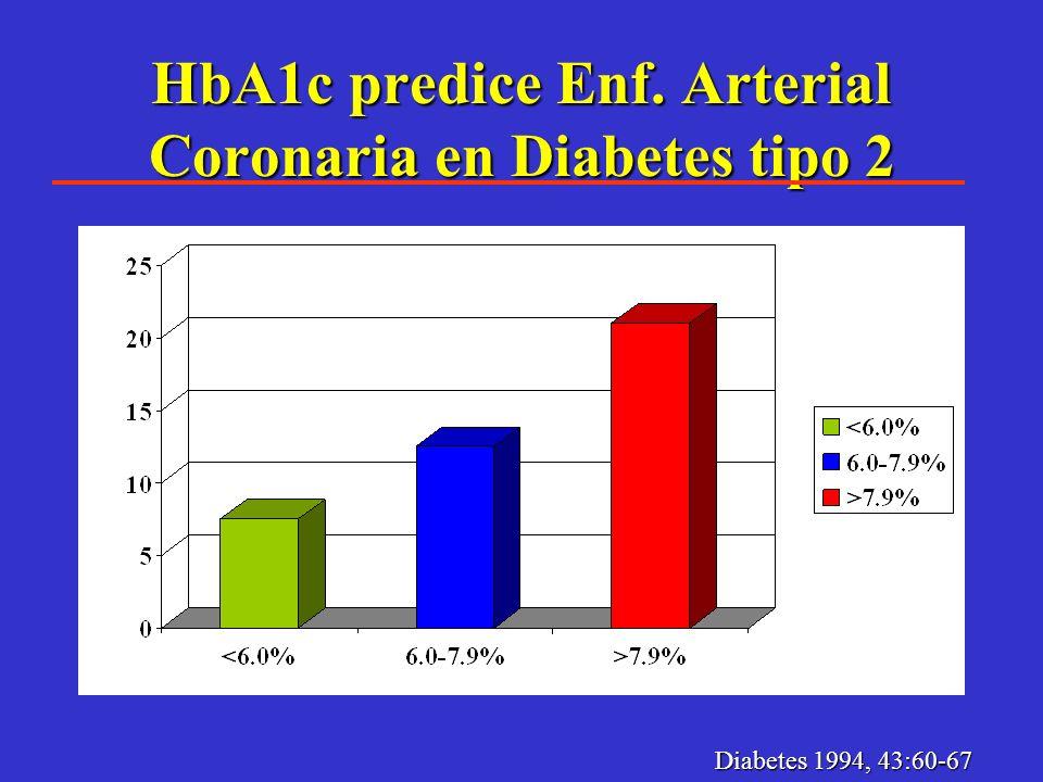 Glicemia y Cardiopatía Ateroesclerosa. La relación entre glucosa y CAE ha sido controversial. 1%50% 20% 10% 1% en HbA1c se asocia con 50% de aumento e
