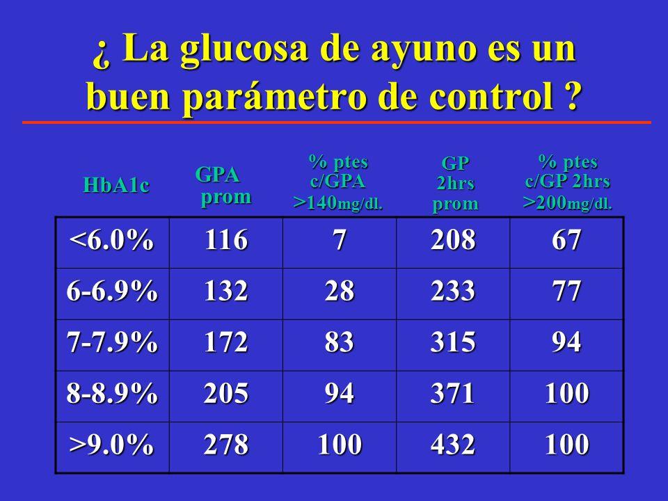 No se necesitan niveles de glucosa muy altos para tener complicaciones microvasculares