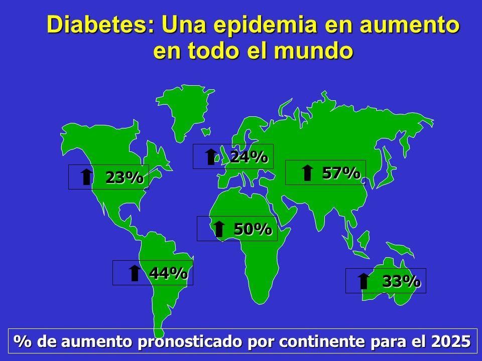 La Diabetes Mellitus: Una amenaza mundial. Personas más jóvenes. Más países en desarrollo. (170%) Minorías en países industrializados. (42%) Prediccio