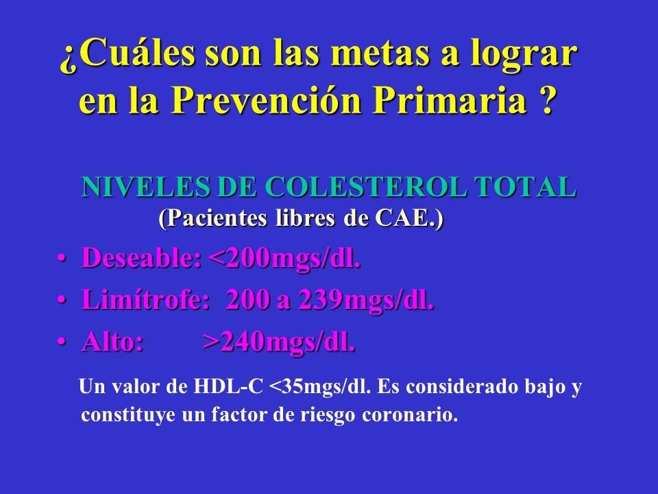 Hiperlipidemia en Resistencia a la Insulina Elevación de Triglicéridos.Elevación de Triglicéridos. Disminución de HDL-C.Disminución de HDL-C. LDL pequ