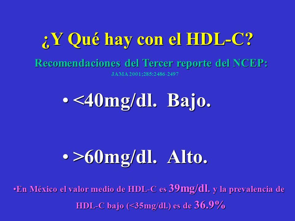 CLASIF. INICIAL EN PREVENCION PRIMARIA (LDL-C) NIVELES DE LDL-C: Deseable: < 130mgs/dl.Deseable: < 130mgs/dl. Limítrofe: 130 a 159mgs/dl.Limítrofe: 13