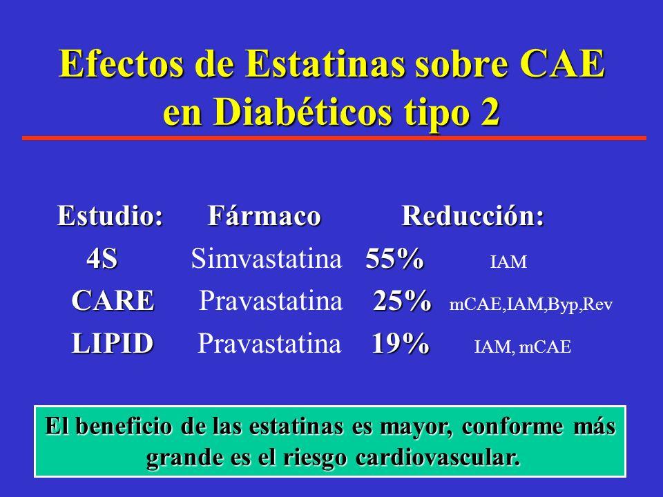 Las Estatinas han demostrado cambiar el rumbo de la enfermedad cardiovascular: Scandinavian Simvastatin Survival Study Conclusiones: 42%El tratamiento