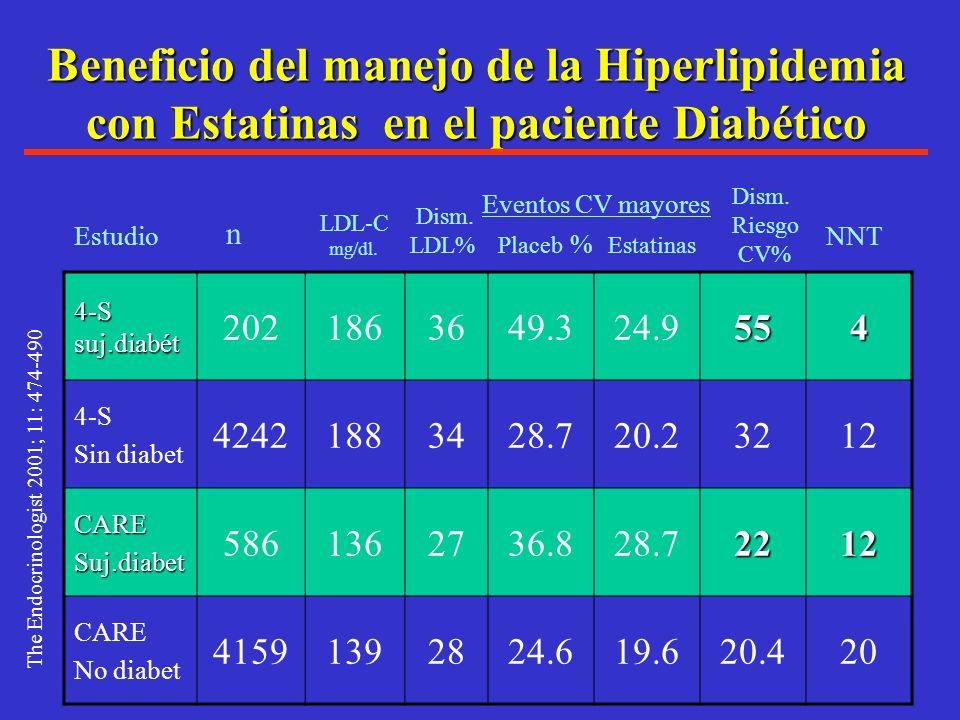 Efectos de Estatinas sobre CAE en Diabéticos tipo 2 Estudio: Fármaco Reducción: 4S55% 4S Simvastatina 55% IAM CARE 25% CARE Pravastatina 25% mCAE,IAM,