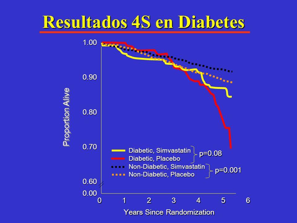 Efecto de las Estatinas sobre mortalidad cardiovascular en pacientes con diabetes tipo 2 Subgrupo Estudio 4 S 42% 42% Eventos coronarios mayores en DM