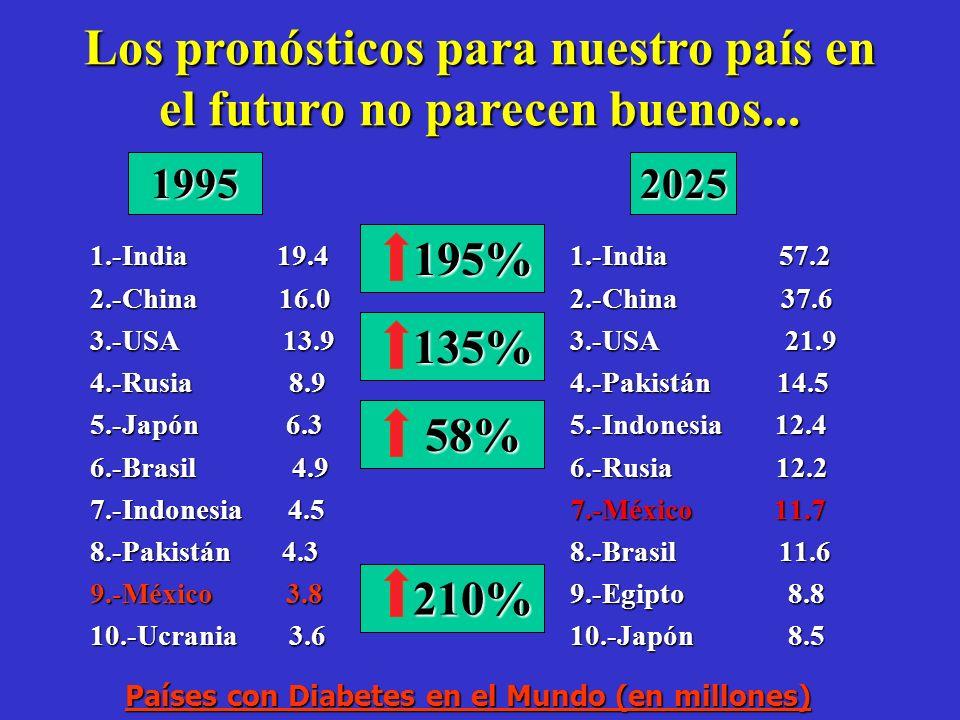 El futuro en México no se vé nada bien.... De no existir estrategias de prevención a fondo, la prevalencia de Diabetes en México continuará aumentando