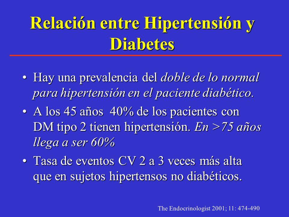 La hipertensión arterial en México. ENSA 2000