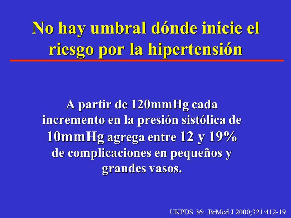 Relación entre Hipertensión y Diabetes Hay una prevalencia del doble de lo normal para hipertensión en el paciente diabético.Hay una prevalencia del d