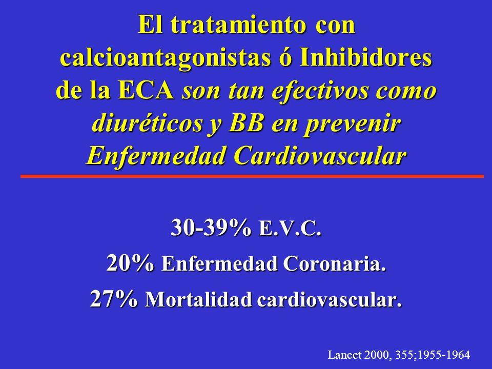 No hay umbral dónde inicie el riesgo por la hipertensión A partir de 120mmHg cada incremento en la presión sistólica de 10mmHg agrega entre 12 y 19% d