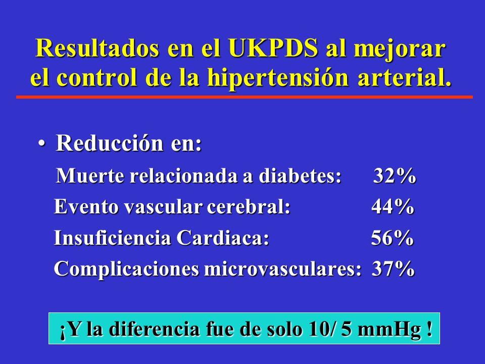 El tratamiento con calcioantagonistas ó Inhibidores de la ECA son tan efectivos como diuréticos y BB en prevenir Enfermedad Cardiovascular 30-39% E.V.