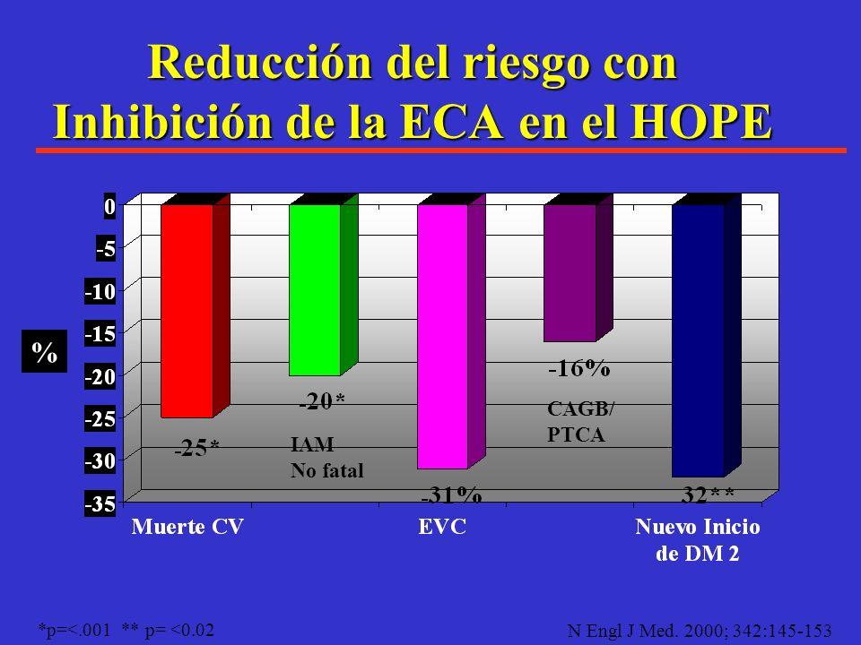 Resultados en el UKPDS al mejorar el control de la hipertensión arterial. Reducción en:Reducción en: Muerte relacionada a diabetes: 32% Evento vascula