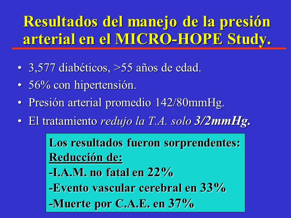 Reducción del riesgo con Inhibición de la ECA en el HOPE IAM No fatal CAGB/ PTCA % *p=<.001 ** p= <0.02 N Engl J Med. 2000; 342:145-153