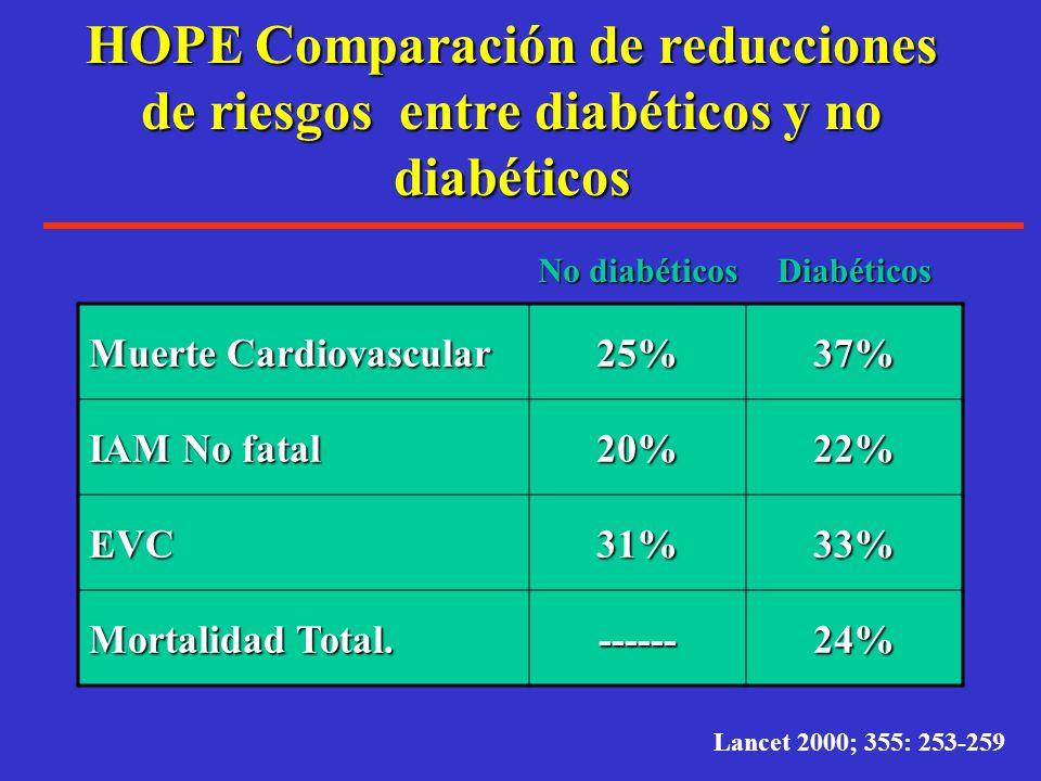 Resultados del manejo de la presión arterial en el MICRO-HOPE Study. 3,577 diabéticos, >55 años de edad.3,577 diabéticos, >55 años de edad. 56% con hi