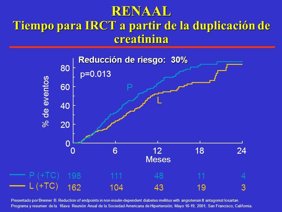 RENAAL Componentes primarios IRCT IRCT o muerte Duplicación de creatinina P (+ TC) L (+ TC) Meses % de eventos 0122436 48 0 10 20 30 40 50 751714625 3