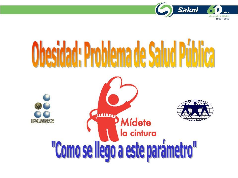 Prevalencia de diabetes en mujeres y hombres por circunferencia de cintura cintura (cm) Mujeres Hombres Fuente: ENSA 2000.