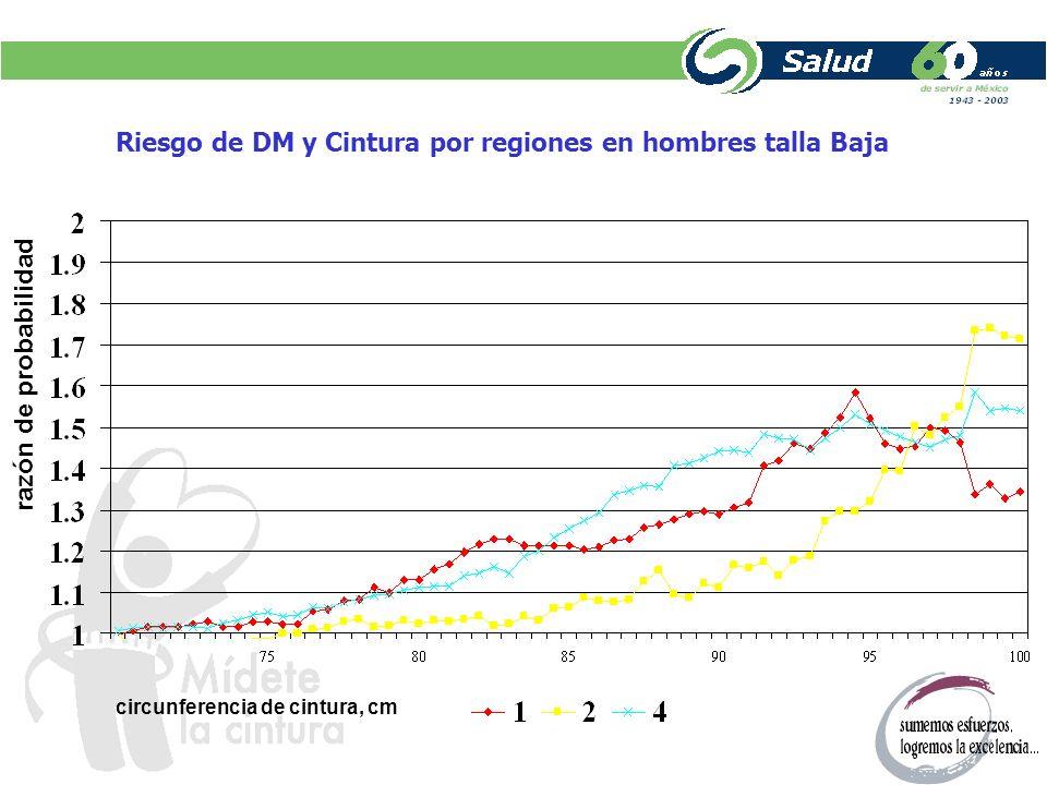 DM y Cintura en hombres de la región 1 según la talla Talla baja 95 cm 0.60 Talla NO baja 98.3 cm 0.57