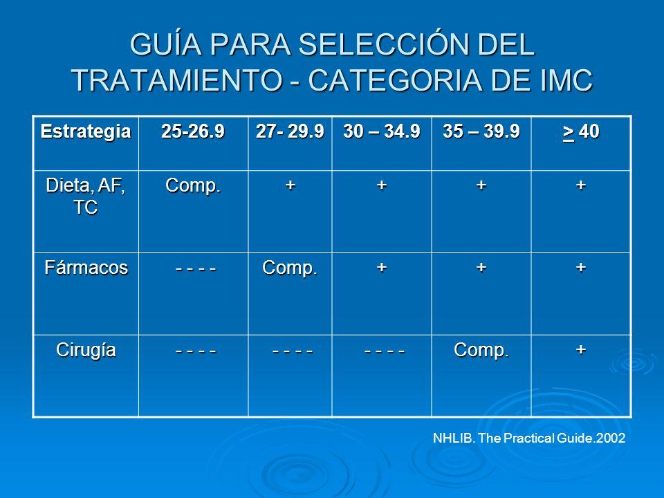 GUÍA PARA SELECCIÓN DEL TRATAMIENTO - CATEGORIA DE IMC Estrategia25-26.9 27- 29.9 30 – 34.9 35 – 39.9 > 40 Dieta, AF, TC Comp.++++ Fármacos - - - - -