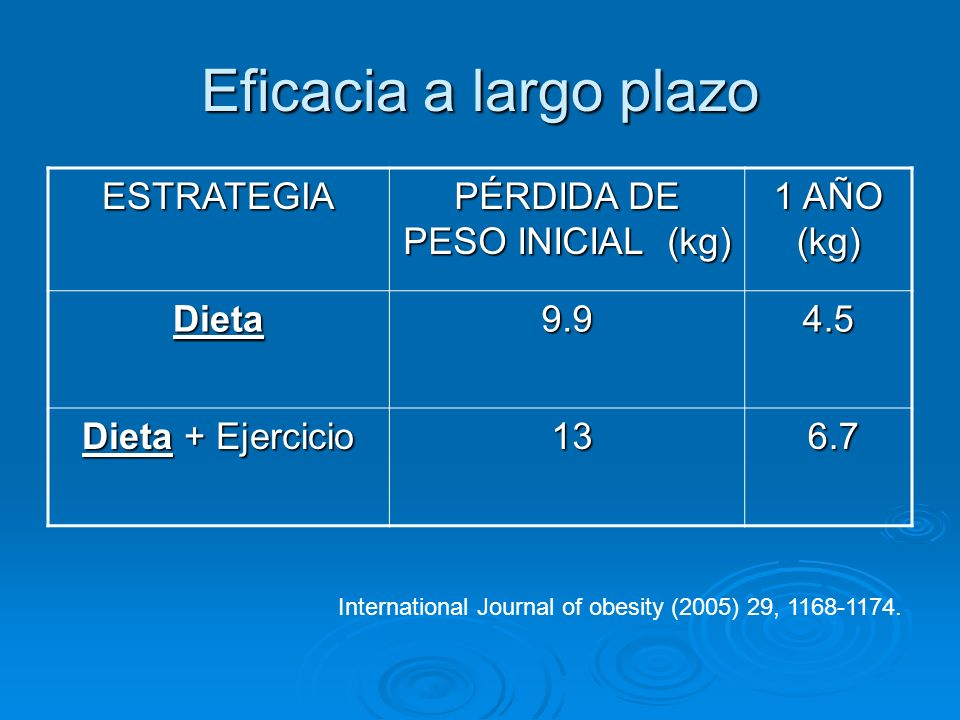 Eficacia a largo plazo ESTRATEGIA PÉRDIDA DE PESO INICIAL (kg) 1 AÑO (kg) Dieta9.94.5 Dieta + Ejercicio 13 13 6.7 6.7 International Journal of obesity