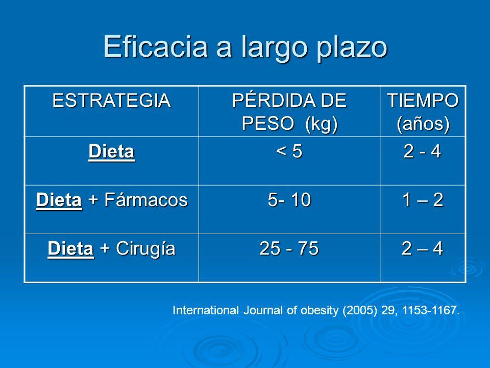 Eficacia a largo plazo ESTRATEGIA PÉRDIDA DE PESO (kg) TIEMPO (años) Dieta < 5 2 - 4 Dieta + Fármacos 5- 10 1 – 2 Dieta + Cirugía 25 - 75 2 – 4 Intern