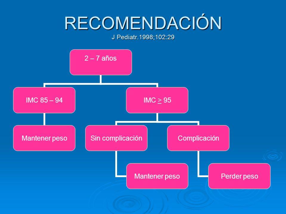 RECOMENDACIÓN J Pediatr.1998;102:29 2 – 7 años IMC 85 – 94 Mantener peso IMC > 95 Sin complicación Mantener peso Complicación Perder peso