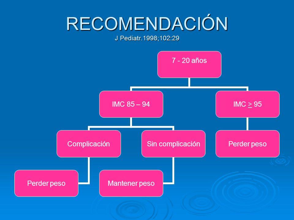 RECOMENDACIÓN J Pediatr.1998;102:29 7 - 20 años IMC 85 – 94 Complicación Perder peso Sin complicación Mantener peso IMC > 95 Perder peso