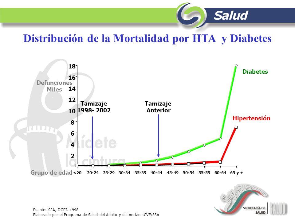 Distribución de la Mortalidad por HTA y Diabetes Fuente: SSA, DGEI. 1998 Elaborado por el Programa de Salud del Adulto y del Anciano.CVE/SSA 2 4 6 8 1