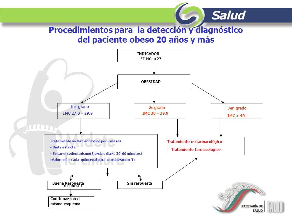 Procedimientos para la detección y diagnóstico del paciente obeso 20 años y más INDICADOR *I MC >27 OBESIDAD ler grado IMC 27.0 – 29.9 2o grado IMC 30