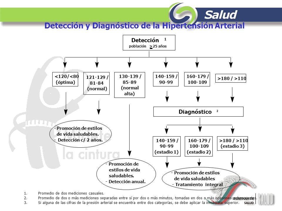 Detección 1 población> 25 años -Promoción de estilos de vida saludables. - Detección c/ 2 años. - Promoción de estilos de vida saludables. - Detección