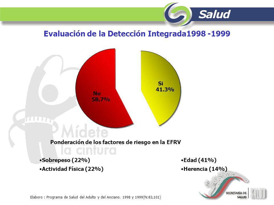 Evaluación de la Detección Integrada1998 -1999 Si 41.3% No 58.7% Elaboro : Programa de Salud del Adulto y del Anciano. 1998 y 1999(N:83,101) Sobrepeso