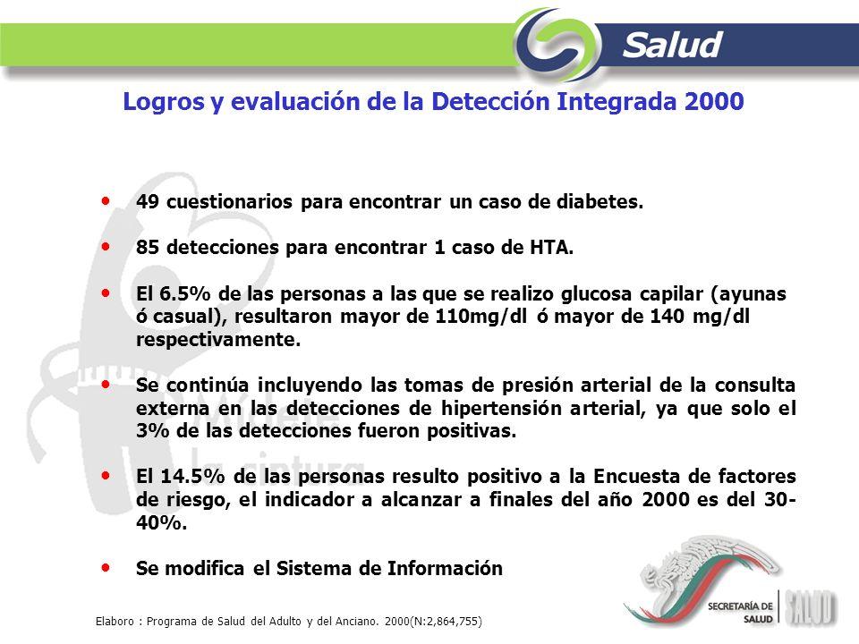 Logros y evaluación de la Detección Integrada 2000 49 cuestionarios para encontrar un caso de diabetes. 85 detecciones para encontrar 1 caso de HTA. E