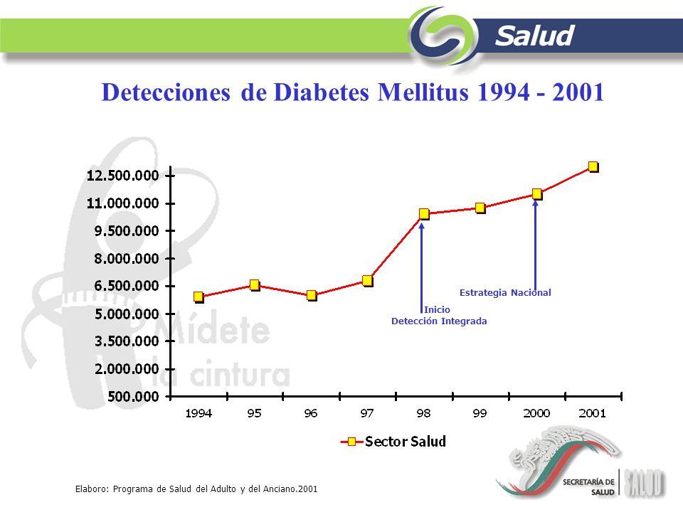 Elaboro: Programa de Salud del Adulto y del Anciano.2001 Inicio Detección Integrada Estrategia Nacional Detecciones de Diabetes Mellitus 1994 - 2001