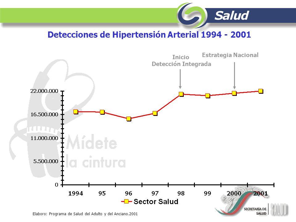 Elaboro: Programa de Salud del Adulto y del Anciano.2001 Inicio Detección Integrada Estrategia Nacional Detecciones de Hipertensión Arterial 1994 - 20