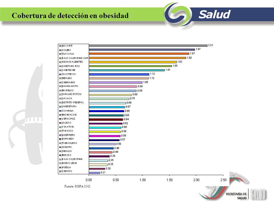 Fuente: SISPA 2002 Cobertura de detección en obesidad