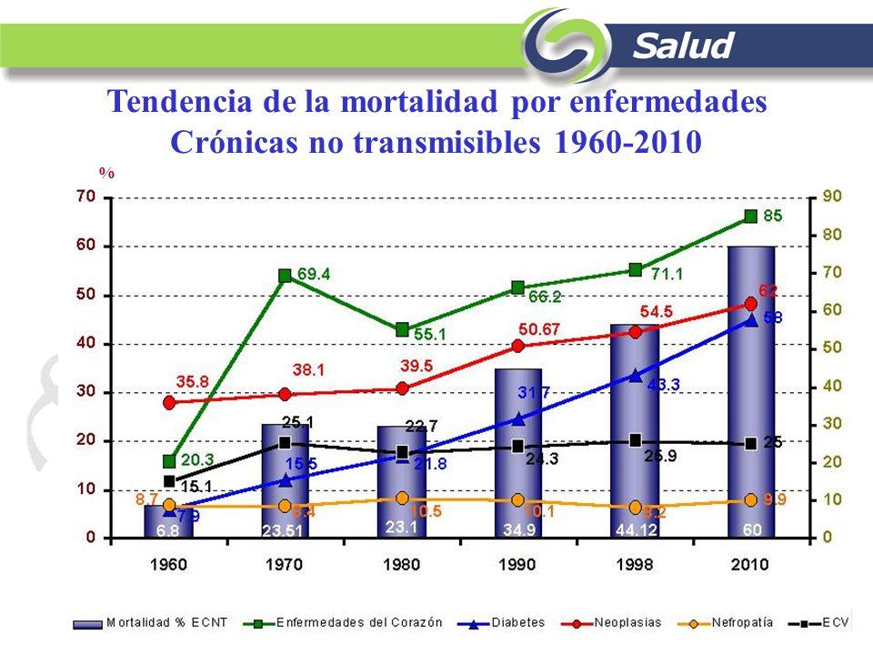 Prevalencia de diabetes y HTA ENSA 2000 39.0 61.0 Hallazgo Dx previo y 5% acude a Tx regularmente Prevalencia HTA: 30.05 % 15.2 millones Prevalencia Diabetes: 10.9 % 5.1 millones Dx previo y 11 % acude a Tx regularmente Hallazgo