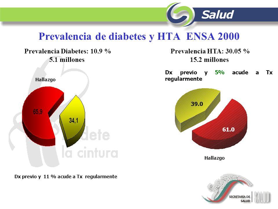 Fuente: CNVE/SSA.1999 Sobrepeso y Obesidad en las personas con diabetes.