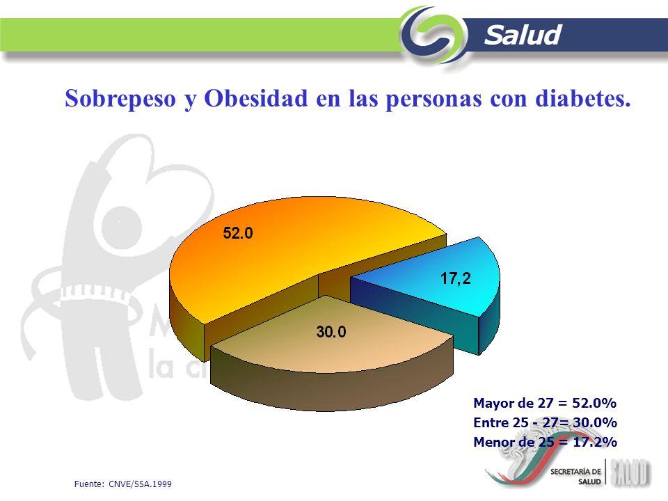 Fuente: CNVE/SSA.1999 Sobrepeso y Obesidad en las personas con diabetes. Mayor de 27 = 52.0% Entre 25 - 27= 30.0% Menor de 25 = 17.2%