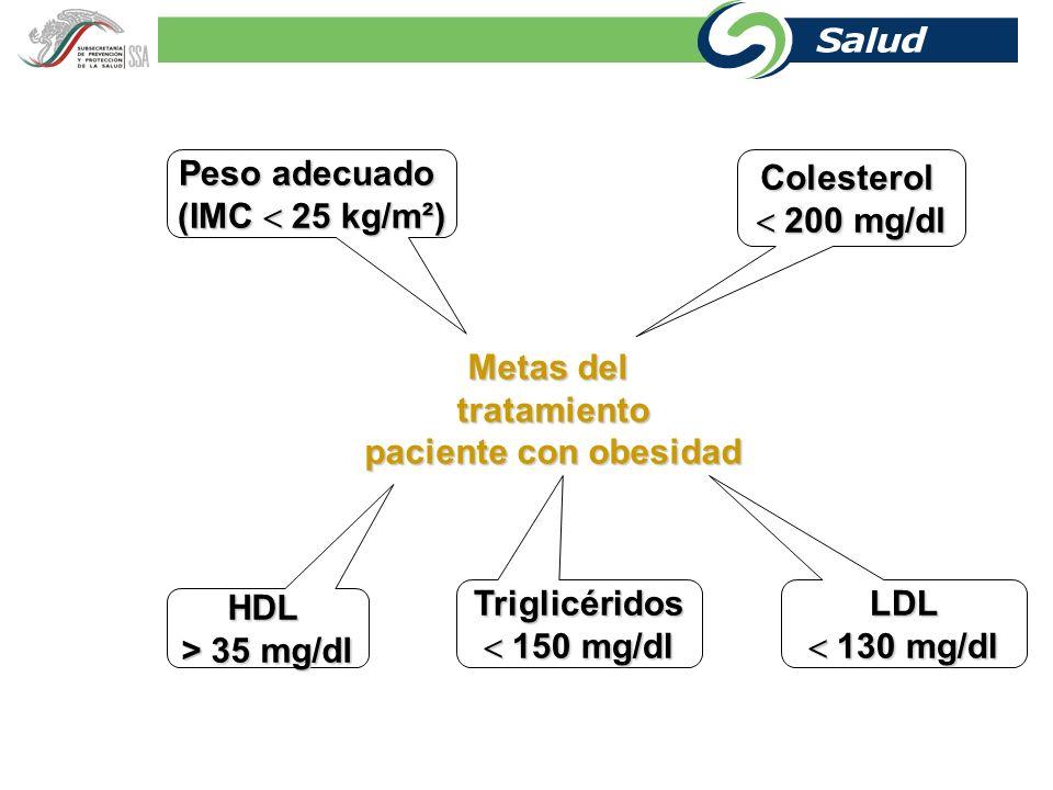 Tratamiento Integral Establecimiento de metas Tratamiento no farmacológico Tratamiento no farmacológico Tratamiento farmacológico Tratamiento farmacol