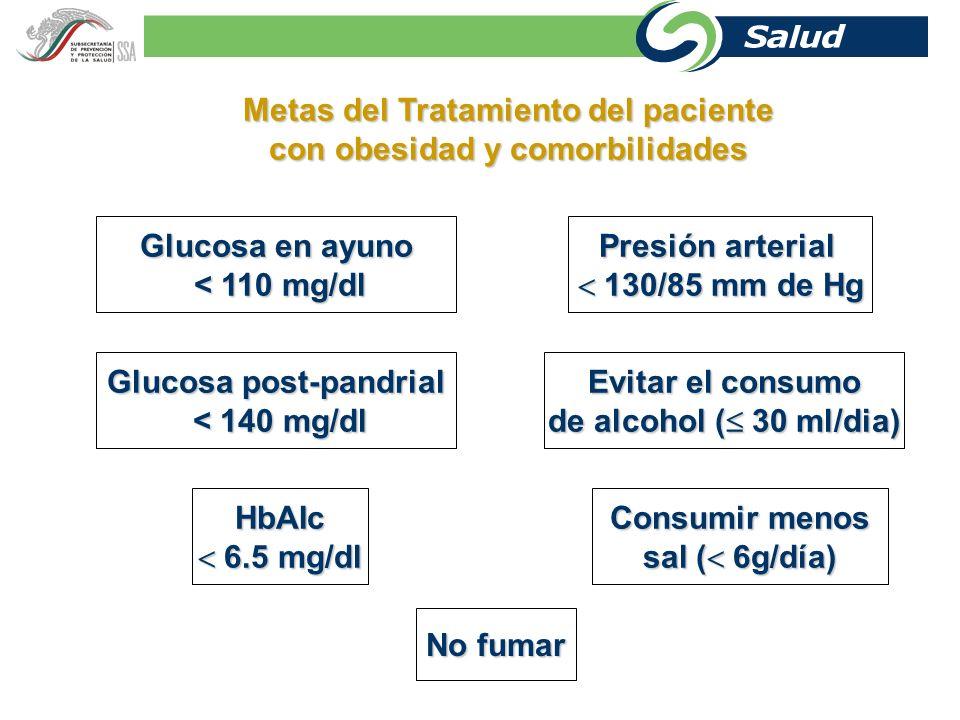 Colesterol 200 mg/dl 200 mg/dl Peso adecuado (IMC 25 kg/m²) Metas del tratamiento paciente con obesidad Triglicéridos 150 mg/dl 150 mg/dl HDL > 35 mg/dl LDL 130 mg/dl 130 mg/dl