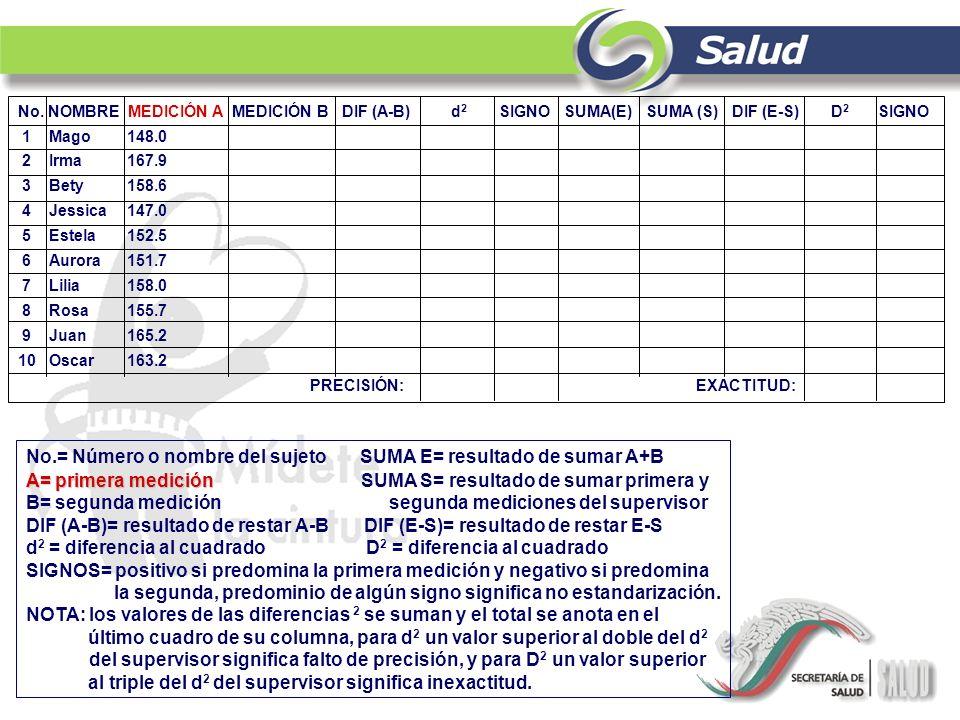 No.= Número o nombre del sujeto SUMA E= resultado de sumar A+B A= primera medición A= primera medición SUMA S= resultado de sumar primera y B= segunda