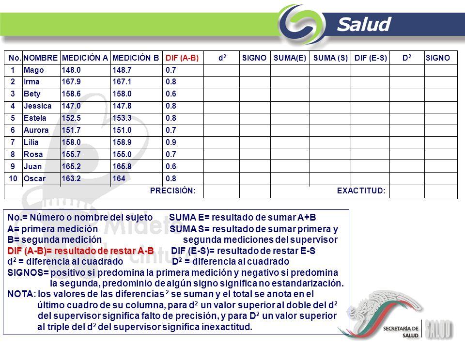 No.= Número o nombre del sujeto SUMA E= resultado de sumar A+B A= primera medición SUMA S= resultado de sumar primera y B= segunda medición segunda me