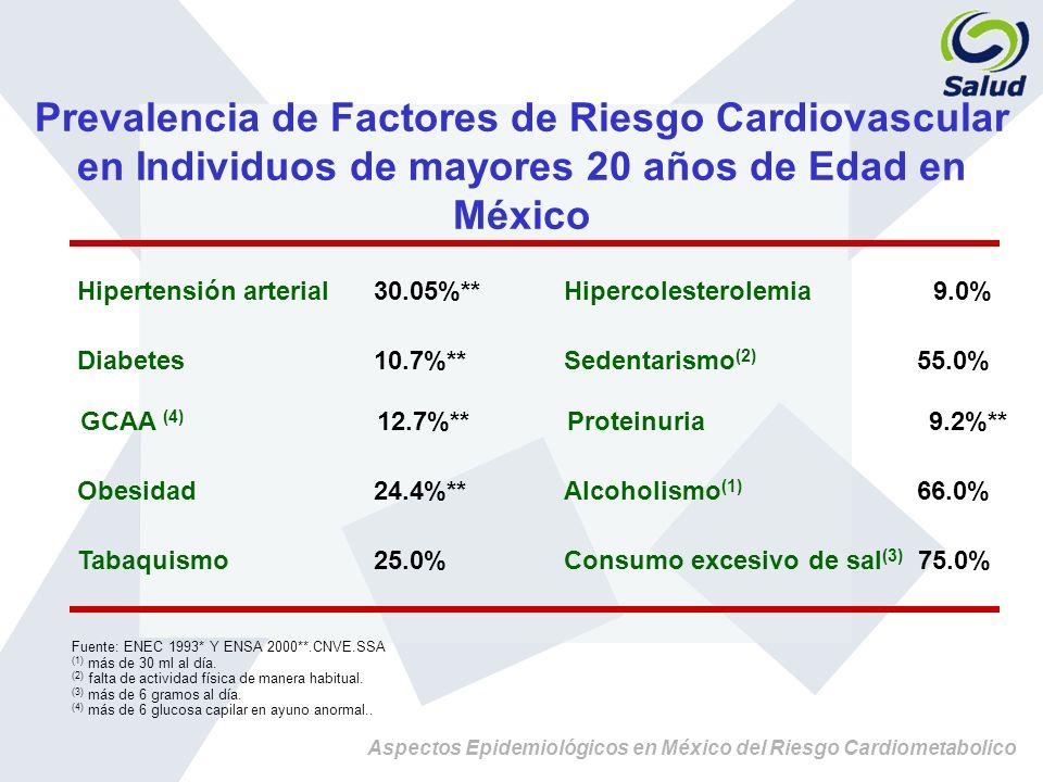 Prevalencia de Factores de Riesgo Cardiovascular en Individuos de mayores 20 años de Edad en México Fuente: ENEC 1993* Y ENSA 2000**.CNVE.SSA (1) más
