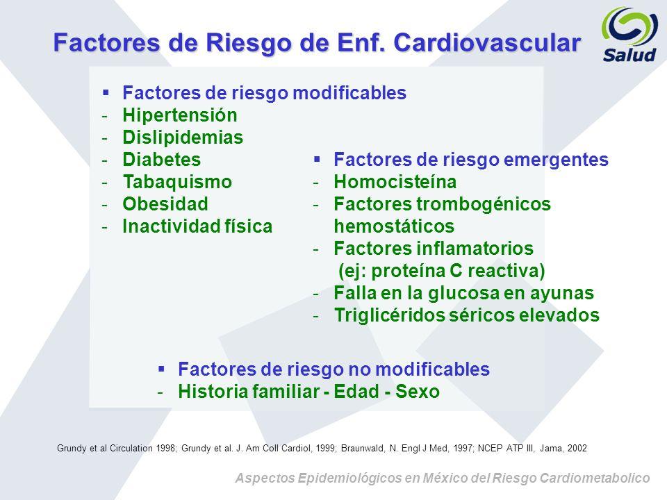 Aspectos Epidemiológicos en México del Riesgo Cardiometabolico Factores de Riesgo de Enf. Cardiovascular Factores de riesgo no modificables Historia