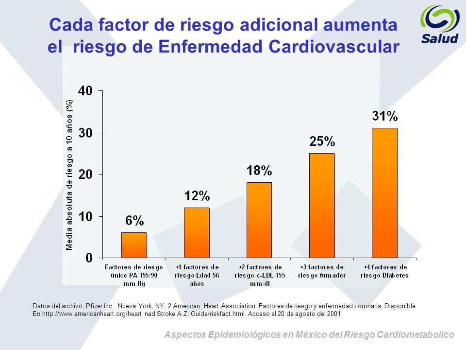 Aspectos Epidemiológicos en México del Riesgo Cardiometabolico Cada factor de riesgo adicional aumenta el riesgo de Enfermedad Cardiovascular Datos de