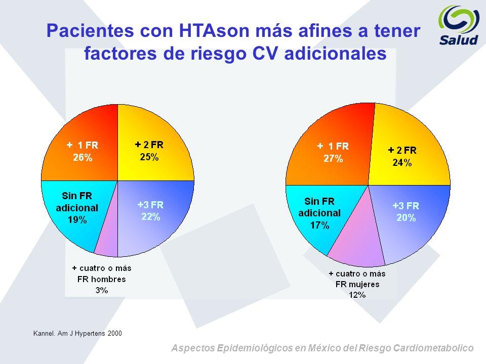 Aspectos Epidemiológicos en México del Riesgo Cardiometabolico Pacientes con HTAson más afines a tener factores de riesgo CV adicionales Kannel. Am J