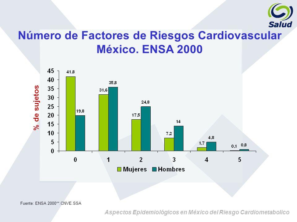 Aspectos Epidemiológicos en México del Riesgo Cardiometabolico Número de Factores de Riesgos Cardiovascular México. ENSA 2000 % de sujetos Fuente: ENS